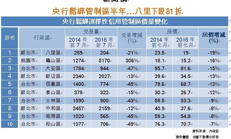 圖表:央行鬆綁管制區半年房價量整理。資料來源/全國不動產。