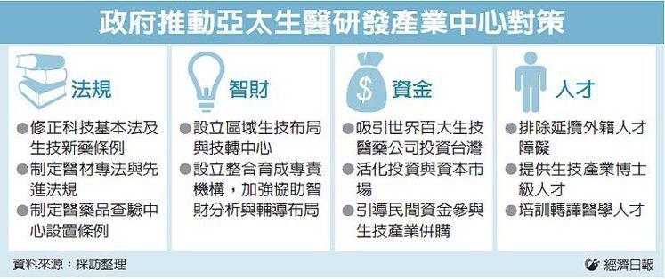 政府推動亞太生醫研發產業中心對策 圖/經濟日報提供