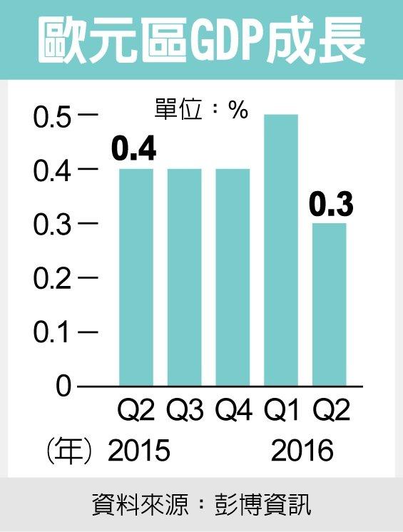 歐元區GDP成長資料來源:彭博資訊