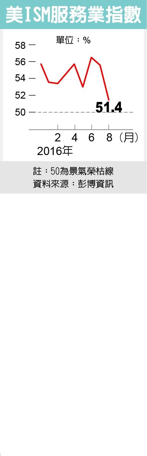 美ISM服務業指數資料來源:彭博資訊