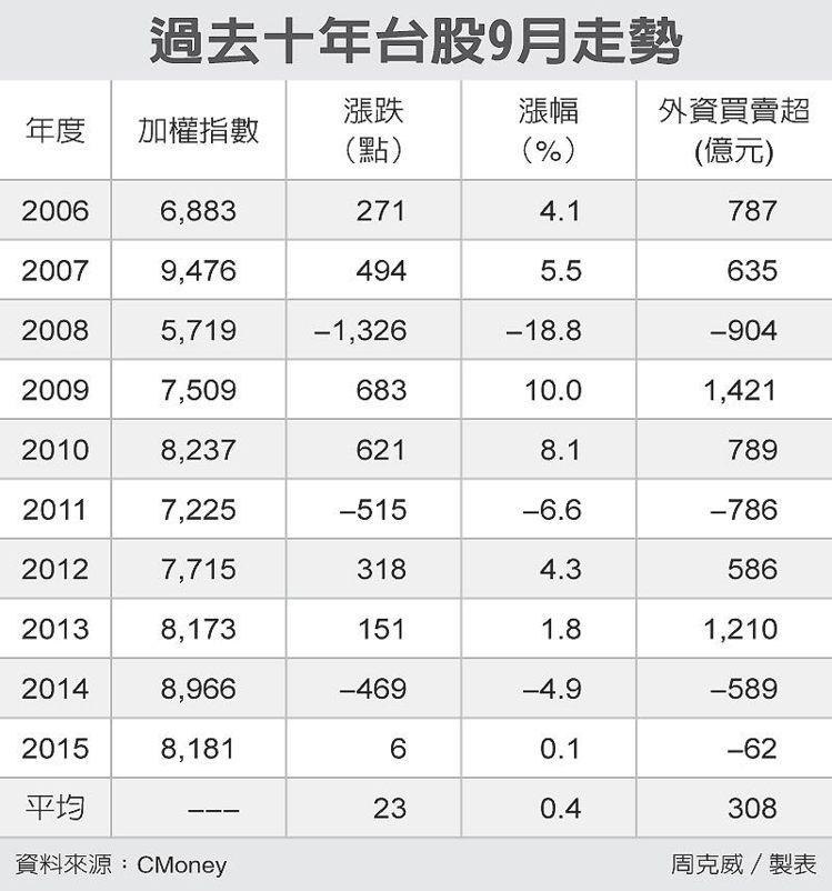過去十年台股9月走勢 圖/經濟日報提供