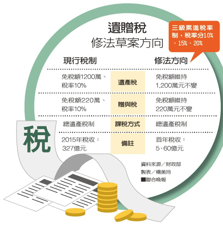遺贈稅修法草案方向資料來源/財政部 製表/楊美玲