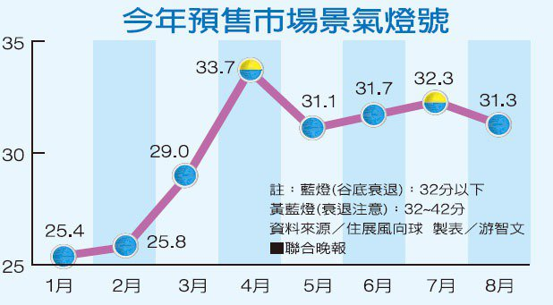 今年預售市場景氣燈號資料來源/住展風向球 製表/游智文
