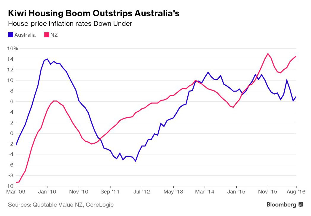 紐西蘭房市比澳洲更熱,紅線為紐西蘭房價走勢(彭博資訊)