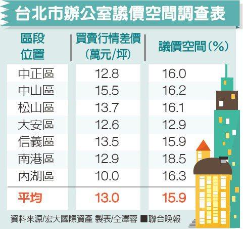 台北市辦公室議價空間調查表資料來源/宏大國際資產 製表/仝澤蓉