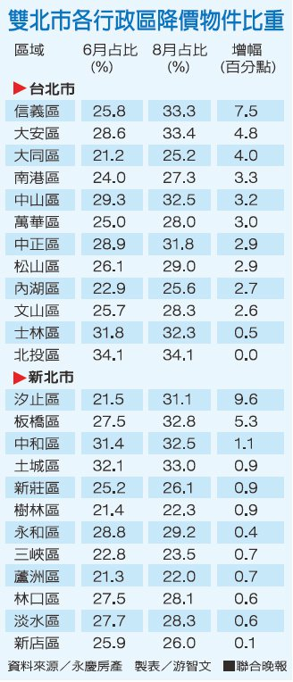 雙北市各行政區降價物件比重資料來源/永慶房屋 製表/游智文