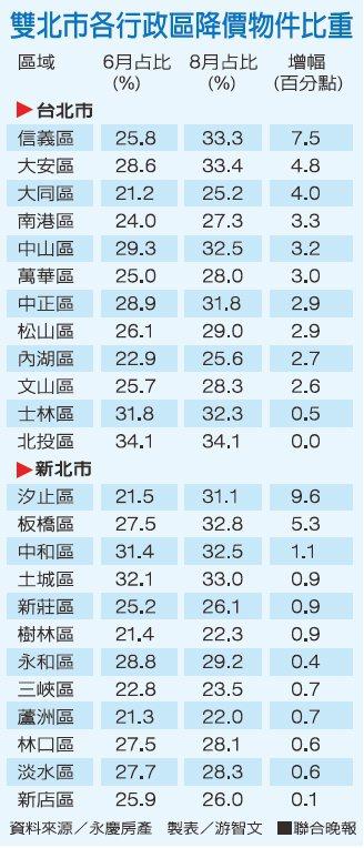 資料來源/永慶房屋。 製表/游智文