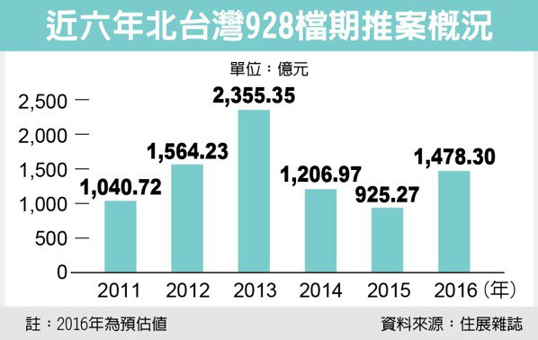 近六年北台灣928檔期推案概況 資料來源:住展雜誌
