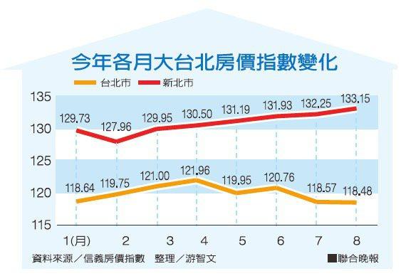 今年各月大台北房價指數變化資料來源/信義房價指數 整理/游智文