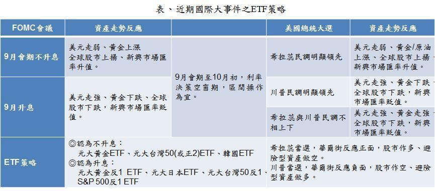 資料來源:元大投信整理