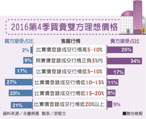 2016第4季買賣雙方理想價格資料來源/永慶房產 製表/游智文