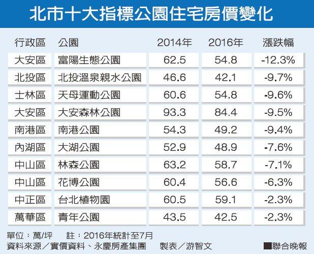 北市十大指標公園住宅房價變化資料來源/實價資料、永慶房產集團 製表/游智文