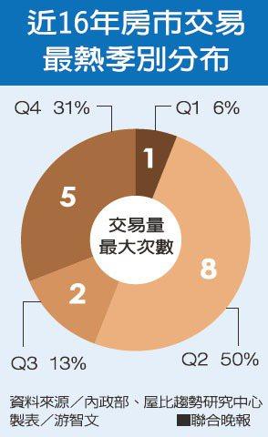近16年房市交易最熱季別分布資料來源/內政部、屋比趨勢研究中心 製表/游智文