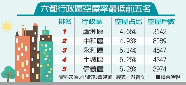 六都行政區空屋率最低前五名資料來源/內政部營建署 製表/游智文