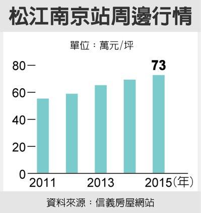 松江南京站周邊行情 資料來源:信義房屋網站
