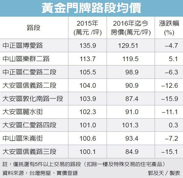 黃金門牌路段均價 資料來源:台灣房屋、實價登錄
