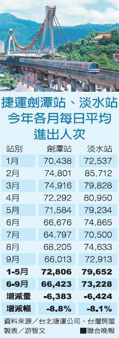 捷運劍潭站、淡水站今年各月每日平均進出人次。圖/聯合晚報提供
