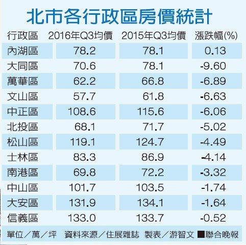 北市各行政區房價統計資料來源/住展雜誌 製表/游智文