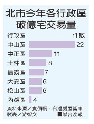 北市今年各行政區破億宅交易量。資料來源/實價網、台灣房屋智庫 製表/游智文