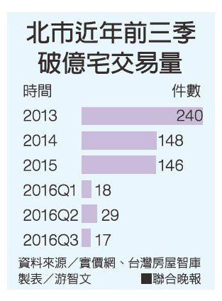 北市近年前三季破億宅交易量。資料來源/實價網、台灣房屋智庫。 製表/游智文