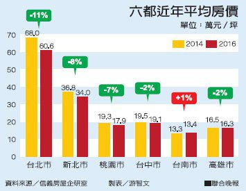 六都近年平均房價資料來源/信義房屋企研室 製表/游智文