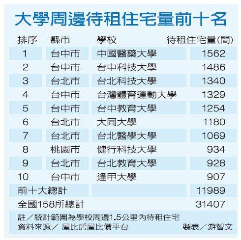 大學周邊待租住宅量前十名資料來源/屋比房屋比價平台 製表/游智文