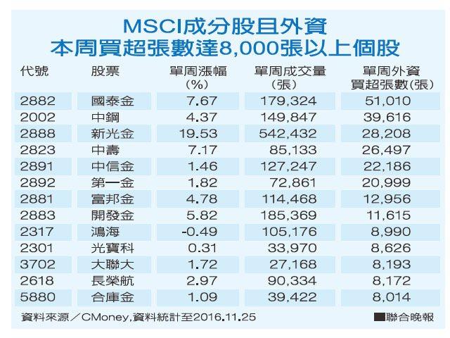 <!--MSCI成分股且外資本周買超張數8,000張以上個股--> 經濟日報...