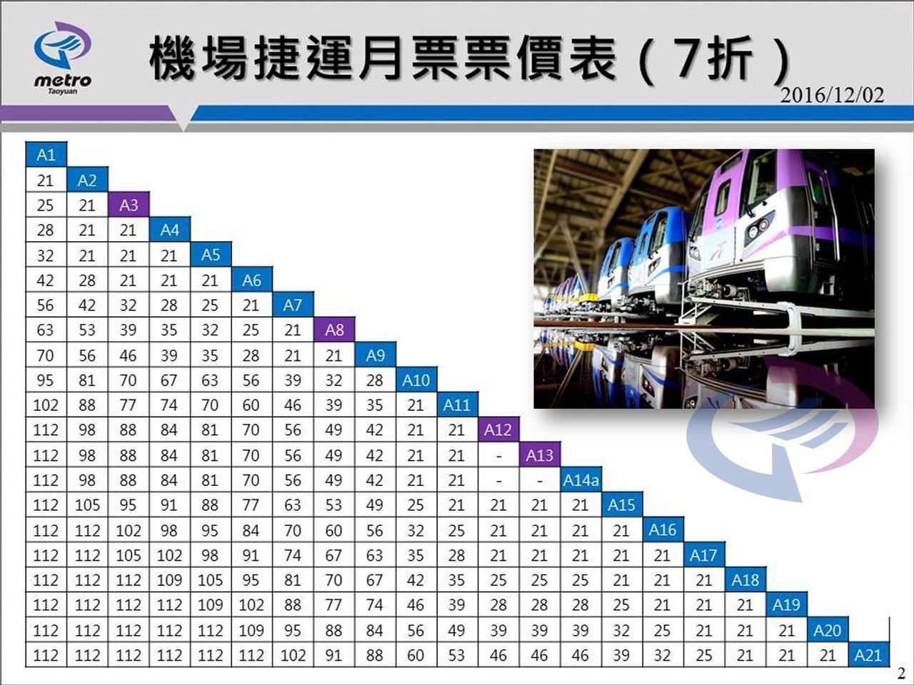 機場捷運月票票價表(7折) 桃捷公司 / 提供
