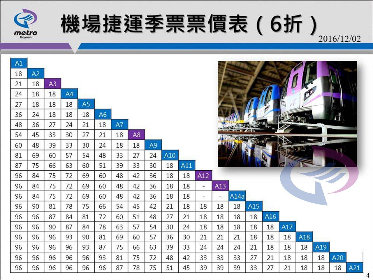 機場捷運季票票價表(6折) 桃捷公司 / 提供