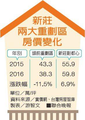 新莊兩大重劃區房價變化資料來源/實價網、台灣房屋智庫 製表/游智文