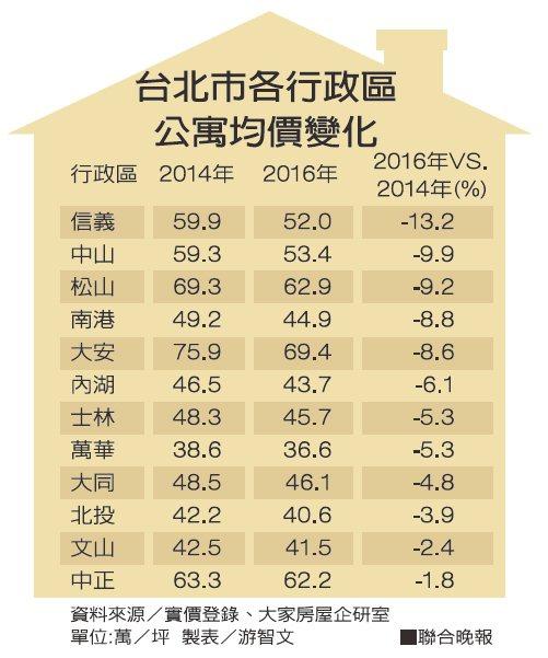 台北市各行政區公寓均價變化資料來源/實價登錄、大家房屋企研室 製表/游智文