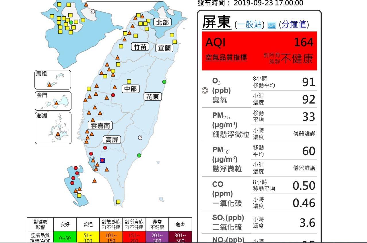 受东北季风南下、扩散条件太差影响,屏东地区今天空气质量普遍不佳,下午5时屏东地区...