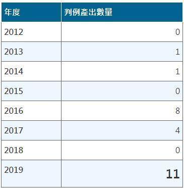 表1:PTAB历年判例产出数量(2019年统计至9月) (资料来源:Annual...