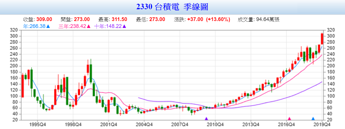 (图档来源:Goodinfo!台湾股市信息网)