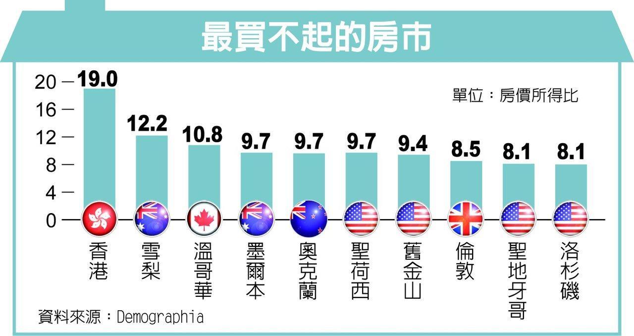 最買不起的房市…香港、雪梨、溫哥華列前茅