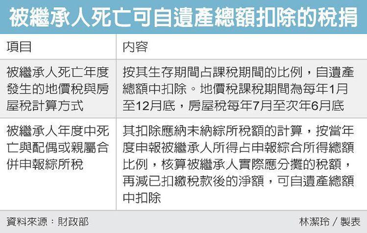 被繼承人死亡可自遺產總額扣除的稅捐 圖/經濟日報提供