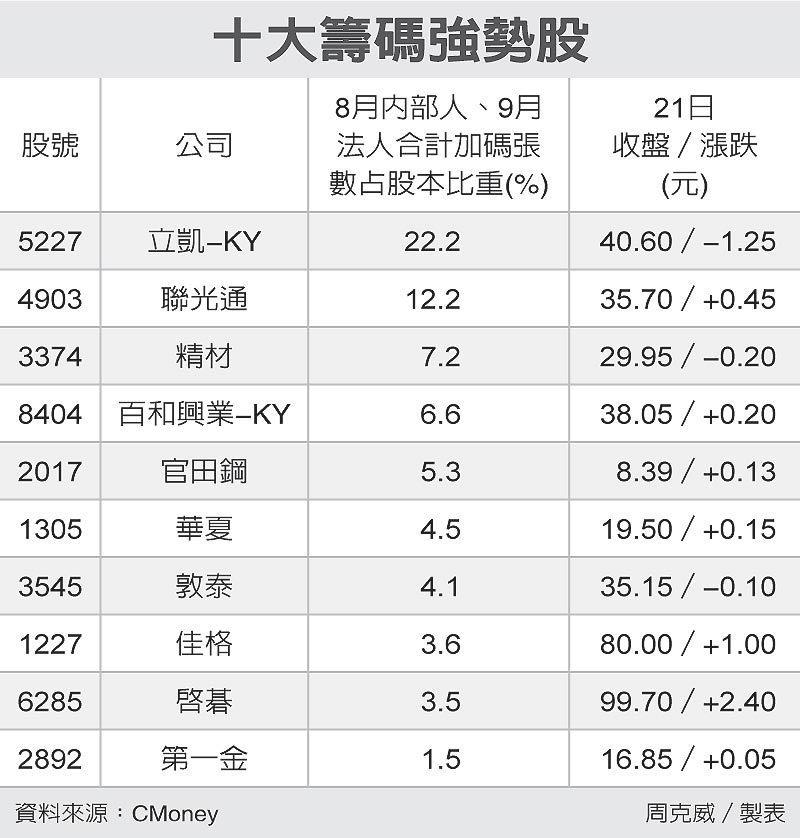 十大籌碼強勢股 圖/經濟日報提供