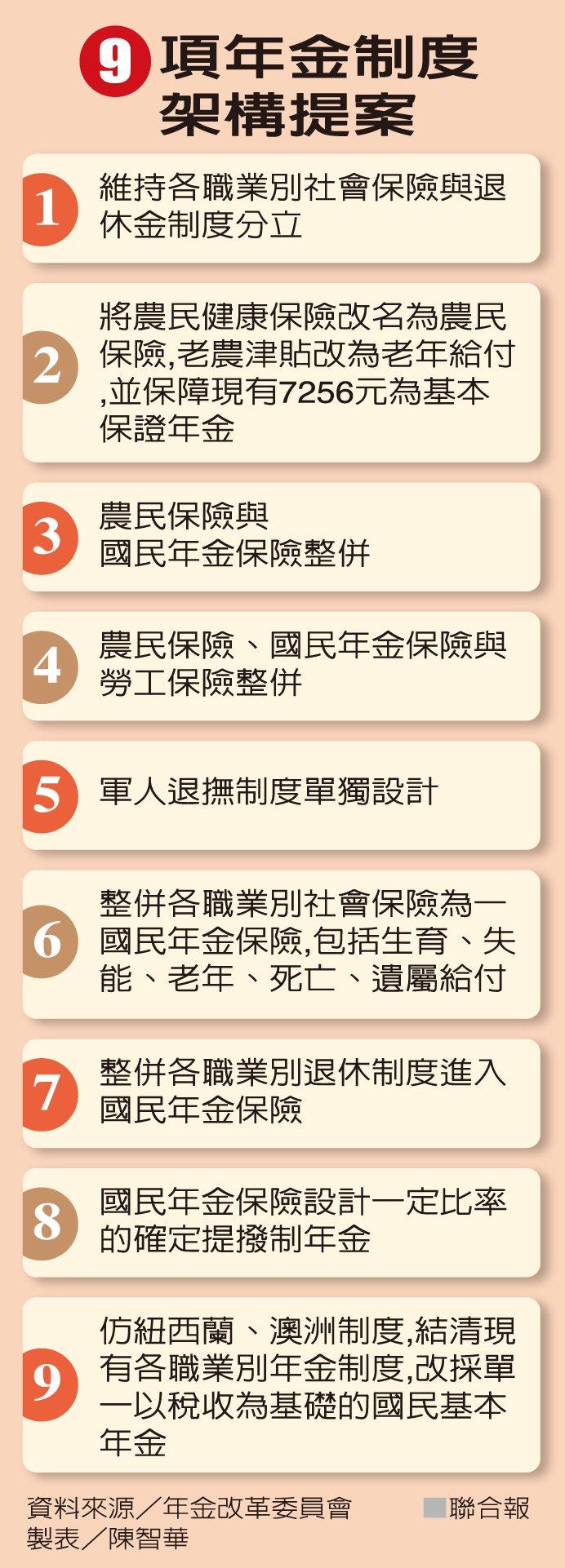 9項年金制度架構提案 圖/聯合報提供