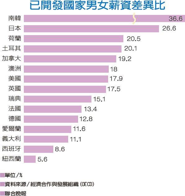 已開發國家男女薪資差異比資料來源/經濟合作與發展組織(OECD)