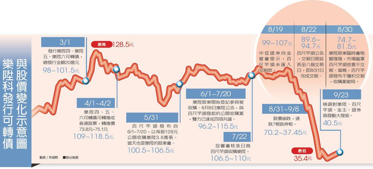 樂陞科發行可轉債與股價變化示意圖 製表/林超熙