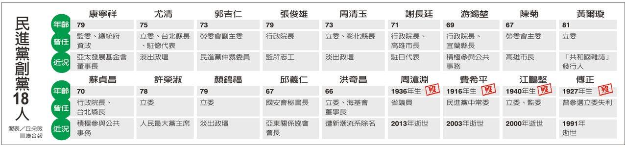 民進黨創黨18人 圖/聯合報提供