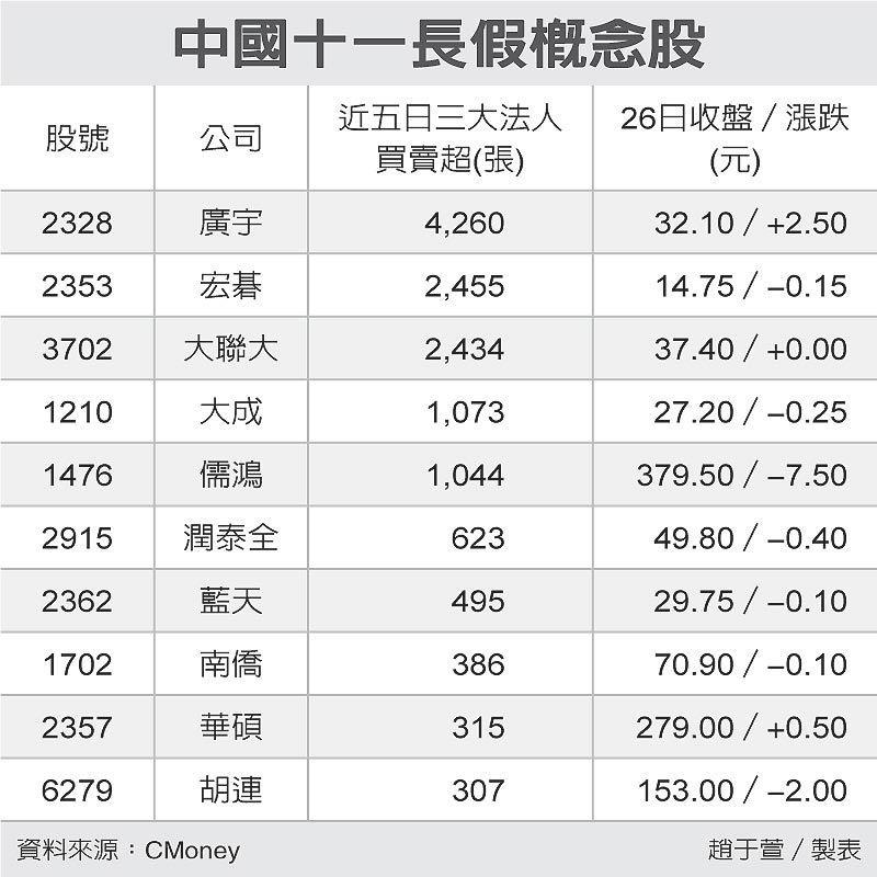 中國十一長假概念股 圖/經濟日報提供