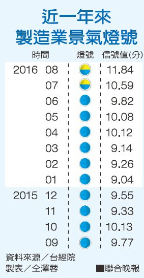 近一年來製造業景氣燈號資料來源/台經院 製表/仝澤蓉