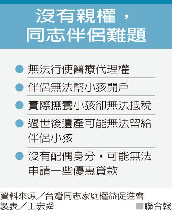沒有親權,同志伴侶難題 圖/聯合報提供 製表/王宏舜