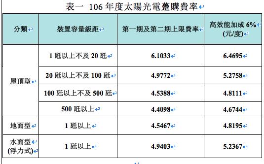 106年度太陽光電躉購費率 圖片來源:經濟部能源局