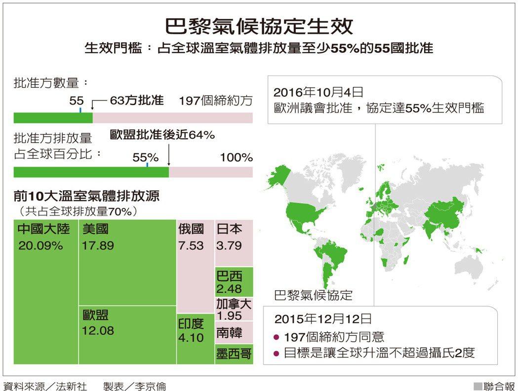 巴黎氣候協定生效 資料來源/法新社 製表/李京倫