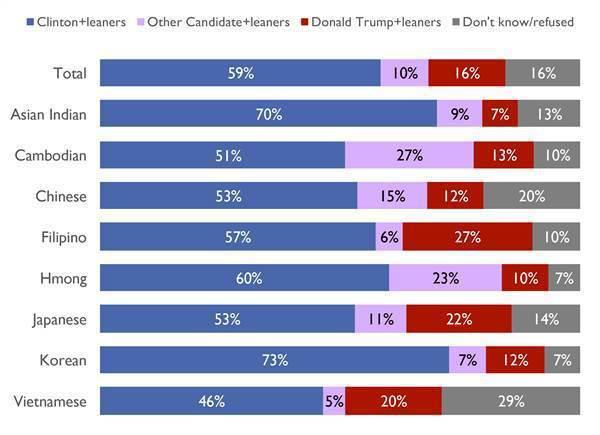 各亞裔族群對柯林頓與川普的支持率比較表。(圖片來源:CNBC網站)