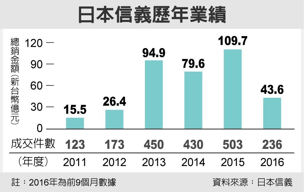 日本信義歷年業績 圖/經濟日報提供
