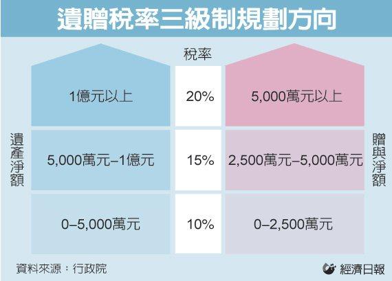 遺贈稅率三級制規劃方向 圖/經濟日報提供