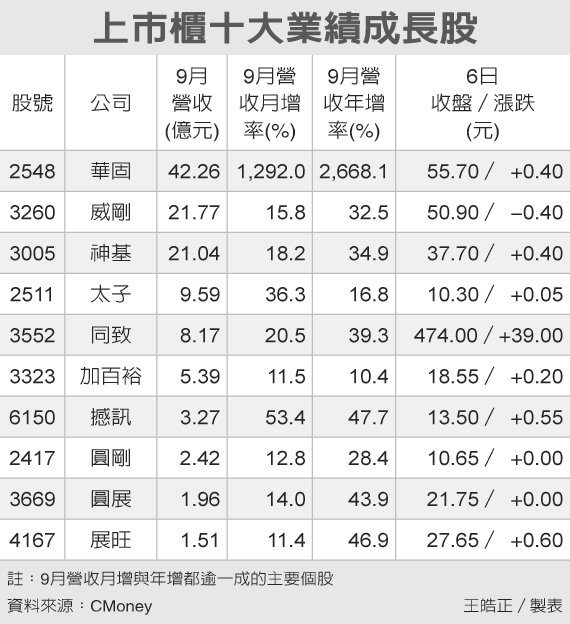 上市櫃十大業績成長股 圖/經濟日報提供